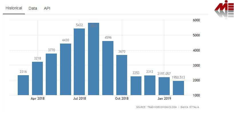 درآمد حاصل از گردشگری در اقتصاد ایتالیا  ویزای توریستی ایتالیا