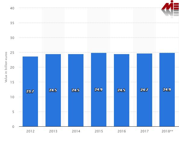 سهم صنعت گردشگری در تولید ناخالصی بلژیک ویزای توریستی بلژیک