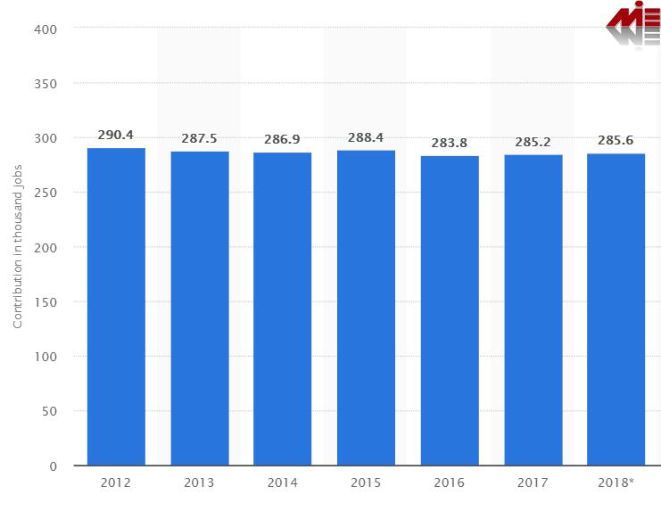 میزان اشتغال به طور مستقیم و غیر مستقیم از صنعت گردشگری در بلژیک ویزای توریستی بلژیک