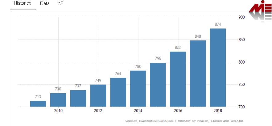 میزان حقوق در ژاپن ویزای کار ژاپن