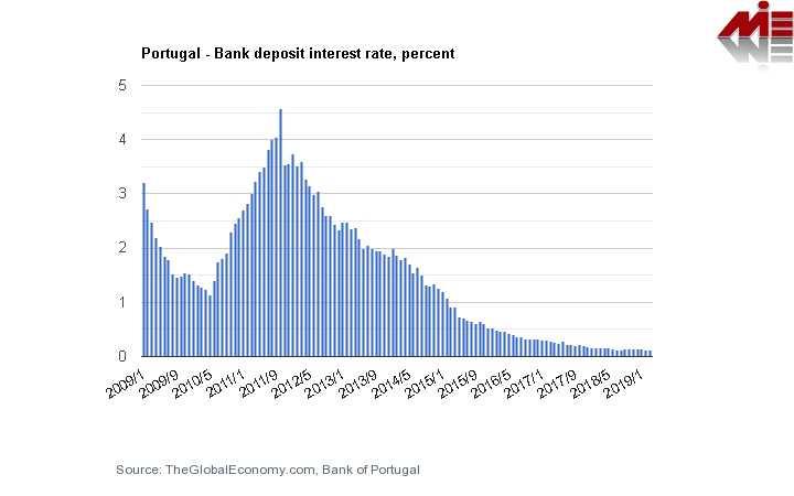 نرخ بهره بانکی پرتغال گلدن ویزا پرتغال اخذ اقامت طلایی پرتغال از طریق خرید ملک