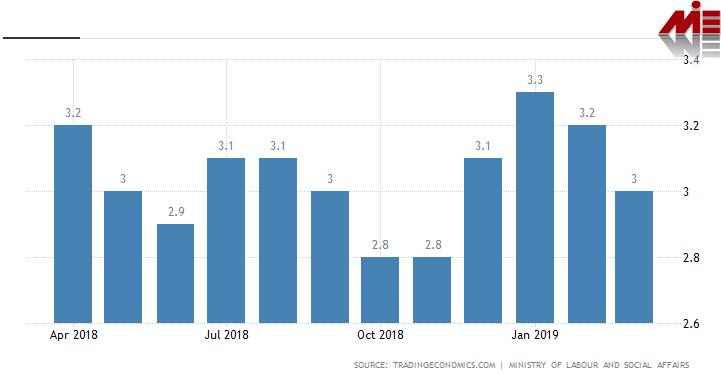 نرخ بیکاری جمهوری چک ویزای کار جمهوری چک