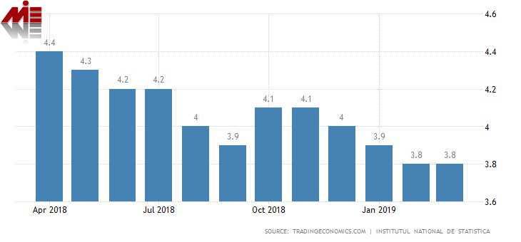 نرخ بیکاری رومانی تحصیل در رومانی