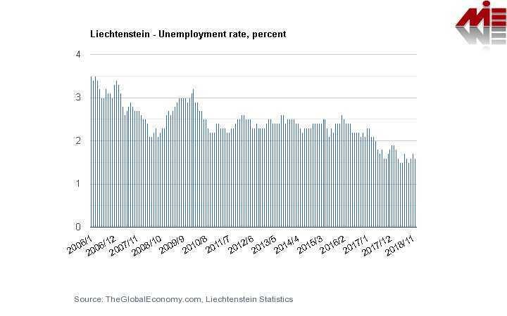 نرخ بیکاری لیختن اشتاین کار در لیختن اشتاین