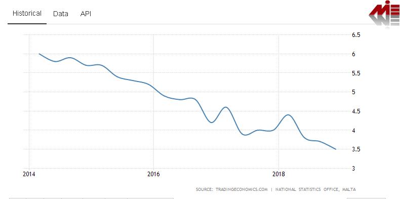 نرخ بیکاری مالتا ویزای کار مالتا