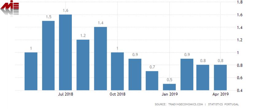 نرخ تورم پرتغال گلدن ویزا پرتغال اخذ اقامت طلایی پرتغال از طریق خرید ملک