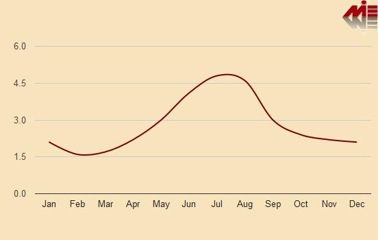 نمودار بارش ماهیانه در اینسبورگ آب و هوای اتریش