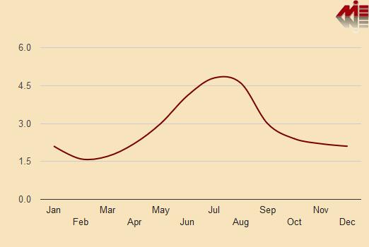نمودار بارش ماهیانه در سالزبورگ آب و هوای اتریش