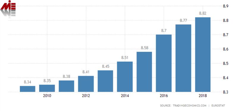 نمودار رشد جمعیت اتریش زندگی در وین