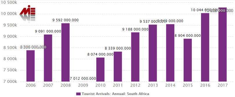 ویزای توریستی آفریقای جنوبی 4 ویزای توریستی آفریقای جنوبی