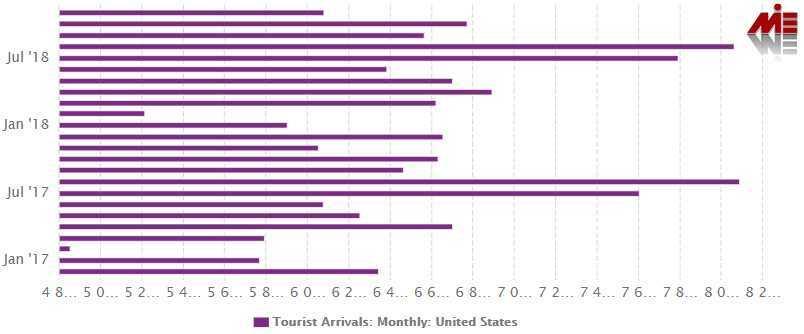 ویزای توریستی آمریکا 2 ویزای توریستی آمریکا
