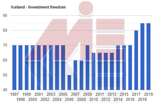 آزادی سرمایه گذاری در ایسلند خرید ملک در ایسلند