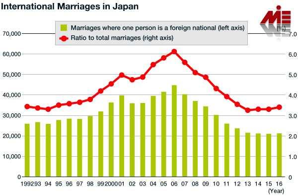 ازدواج در ژاپن 2 ازدواج در ژاپن