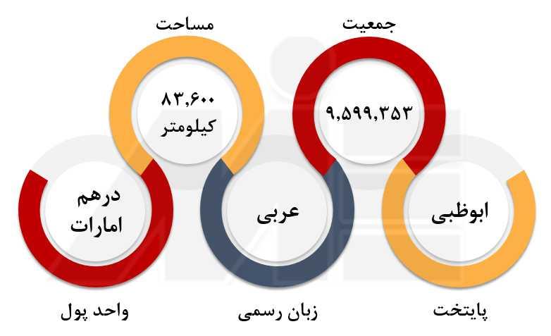 اعزام دانشجو به امارات اعزام دانشجو به امارات