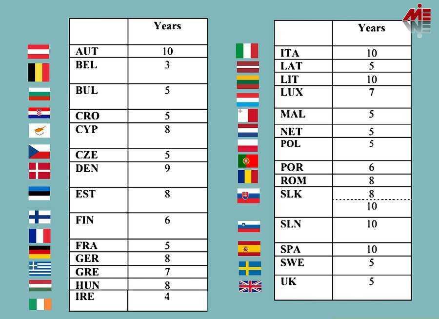 اقامت اروپا 3 اقامت اروپا