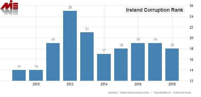 رتبه فساد ایرلند خرید ملک در ایرلند