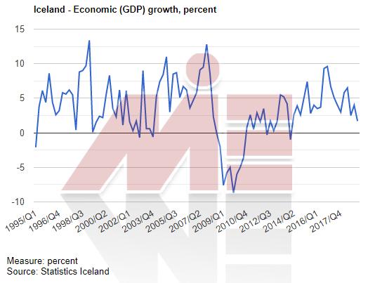رشد اقتصادی ایسلند خرید ملک در ایسلند