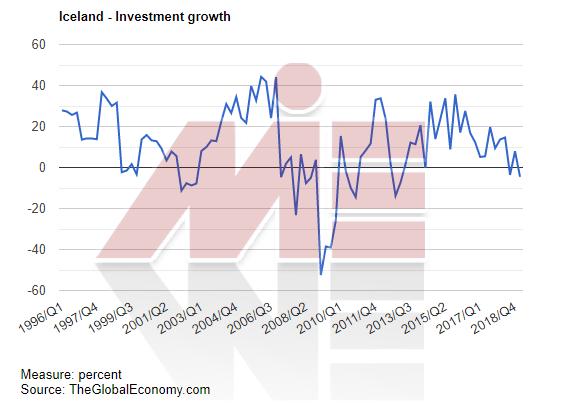 رشد سرمایه گذاری ایسلند خرید ملک در ایسلند