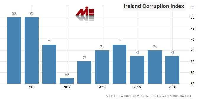 شاخص فساد در ایرلند خرید ملک در ایرلند