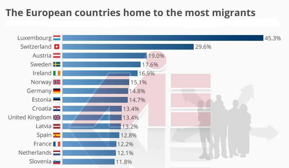 محبوب ترین مقاصد مهاجرتی در اروپا موسسه مهاجرتی در بلاروس
