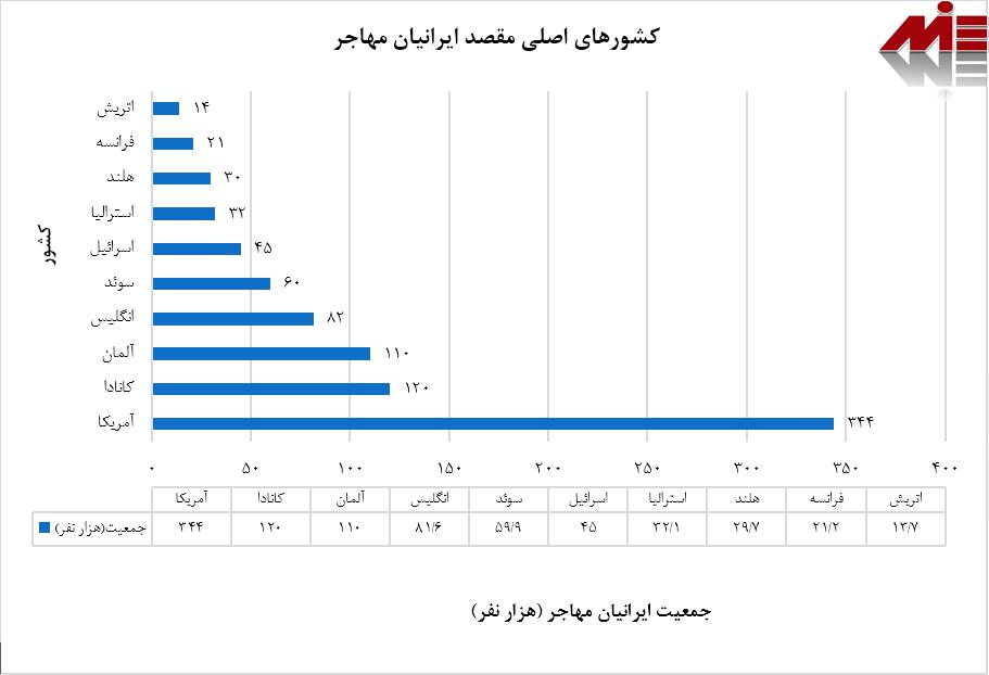 مقاصد اصلی مهاجرت وکیل مهاجرت در مازندران