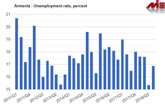 نرخ بیکاری در ارمنستان خرید ملک در ارمنستان