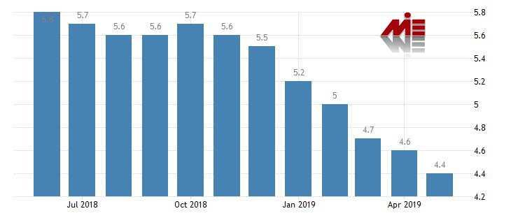 نرخ بیکاری در ایرلند خرید ملک در ایرلند