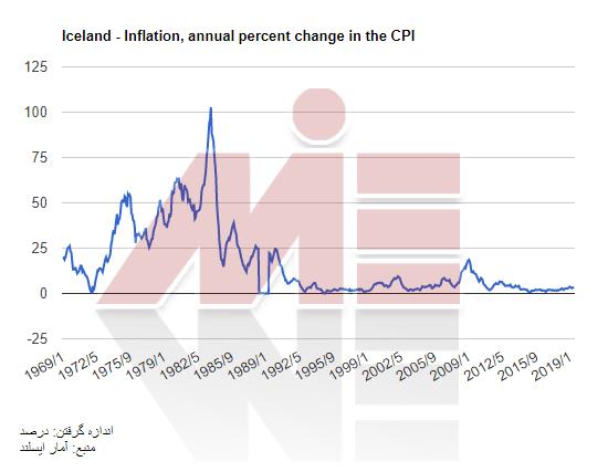 نرخ تورم در ایسلند خرید ملک در ایسلند
