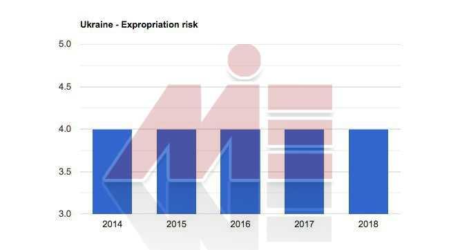 نرخ مصادره اموال خرید ملک در اوکراین