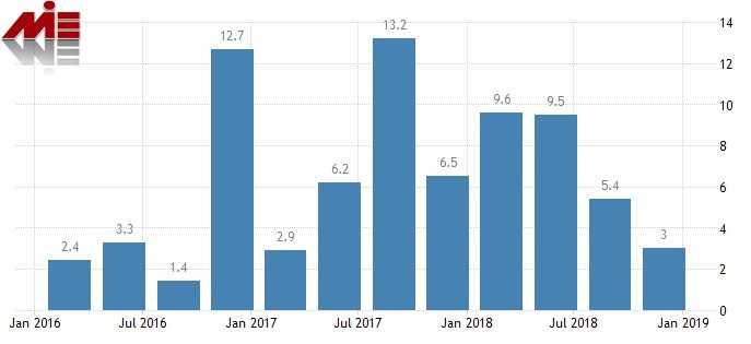 نمودار تولید ناخالص داخلی ایرلند خرید ملک در ایرلند