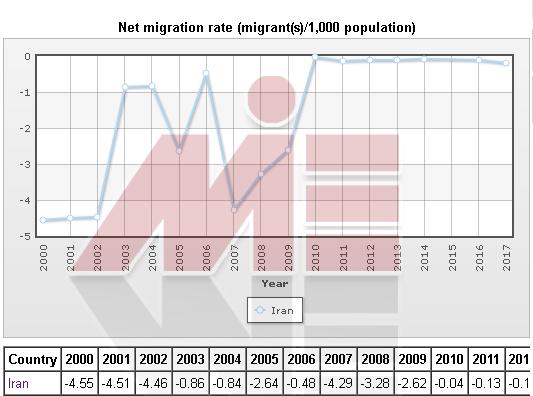 نمودار مهاجرت ایرانیان موسسه مهاجرتی در تهران