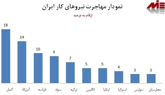 نمودار مهاجرت وکیل مهاجرت در مازندران