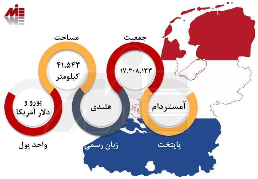 اعزام دانشجو به هلند تحصیل رایگان در هلند