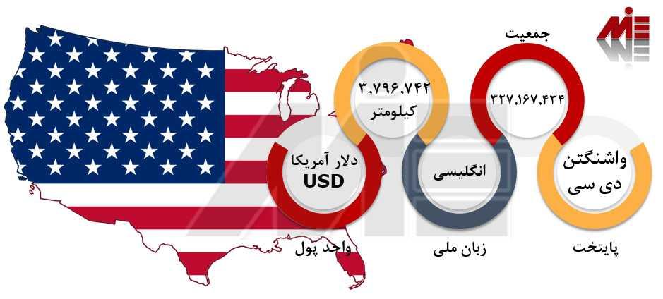تحصیل پزشکی در آمریکا 1 پاسپورت آمریکا