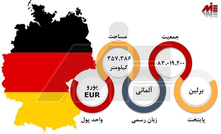 مهاجرت به آلمان 1 تحصیل در مقاطع مختلف آلمان