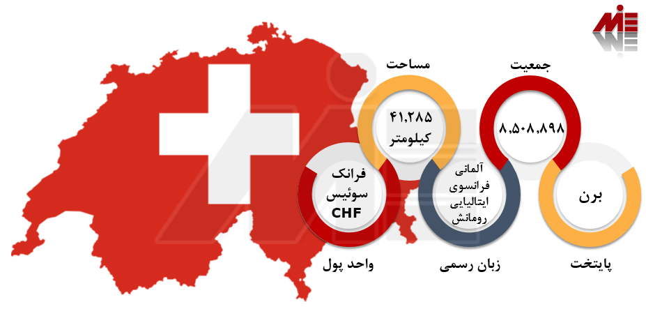 مهاجرت به سوئیس اخذ ویزای کار سوئیس