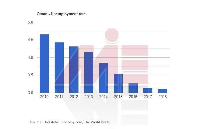 نرخ بیکاری عمان اقامت از طریق کار در عمان
