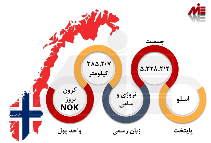 اعزام دانشجو به نروژ اعزام دانشجو به نروژ