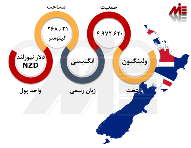 اعزام دانشجو به نیوزلند 1 اعزام دانشجو به نیوزلند