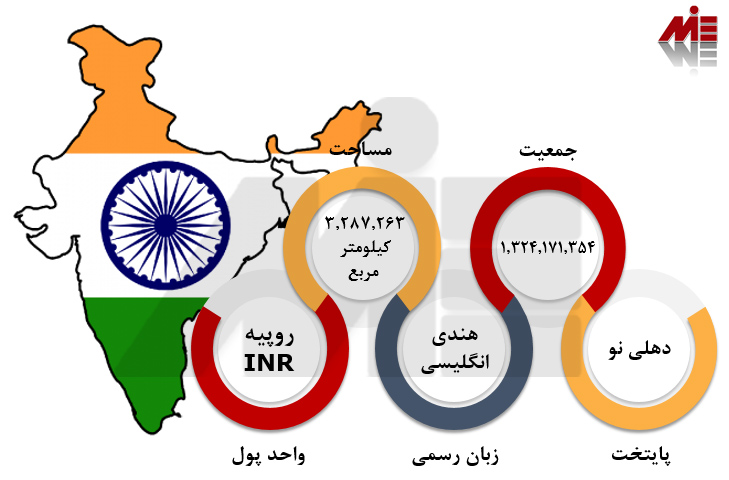 اعزام دانشجو به هند اعزام دانشجو به هند
