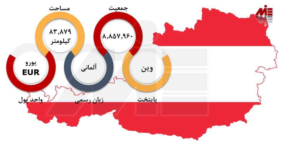 اقامت اتریش از طریق دوره زبان شرایط تحصیل در اتریش