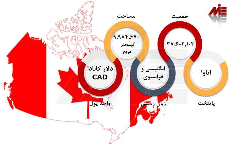 امتیاز بندی مهاجرت به کانادا 1 راهنمای ثبت نام آنلاین ویزای کانادا