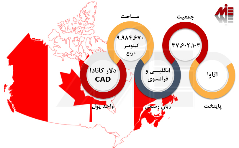 امتیاز بندی مهاجرت به کانادا 1 اخذ ویزای کار کانادا