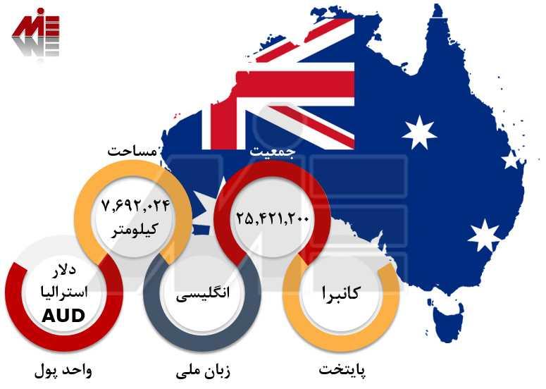 تحصیل پزشکی در استرالیا تحصیل در استرالیا