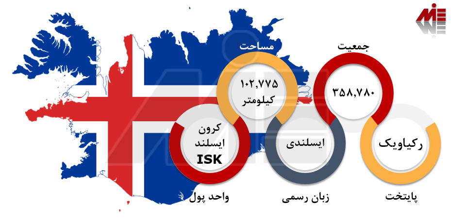 تولد در ایسلند تولد در ایسلند
