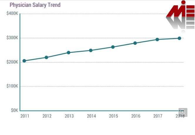 سطح درآمدی پزشک در آمریکا تحصیل پزشکی در آمریکا