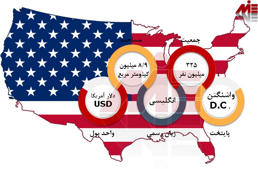 شرایط عمومی آمریکا مهاجرت تحصیلی به آمریکا