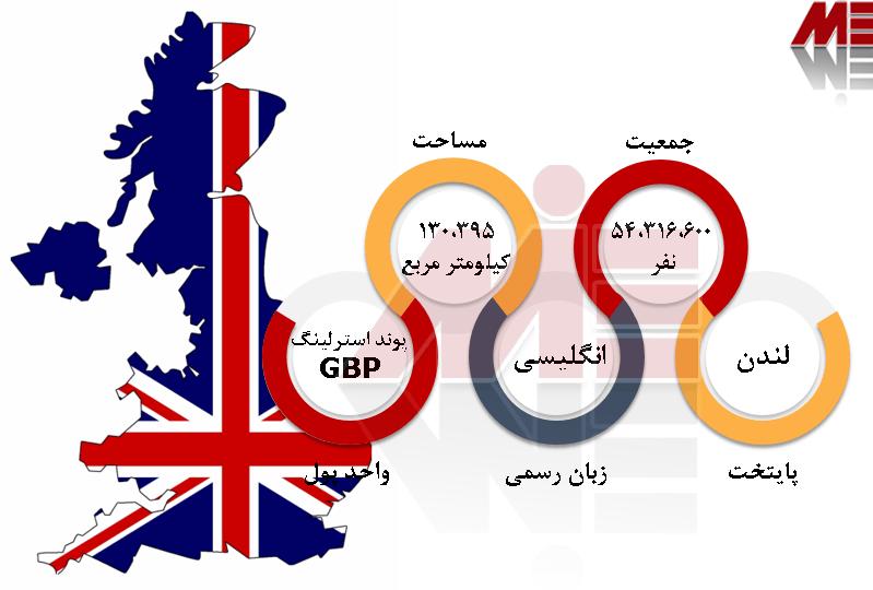 شرایط عمومی انگلیس بورسیه تحصیلی در انگلیس