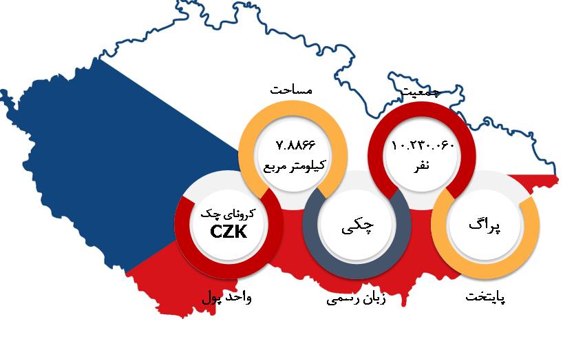شرایط عمومی جمهوری چک ویزای کار جمهوری چک