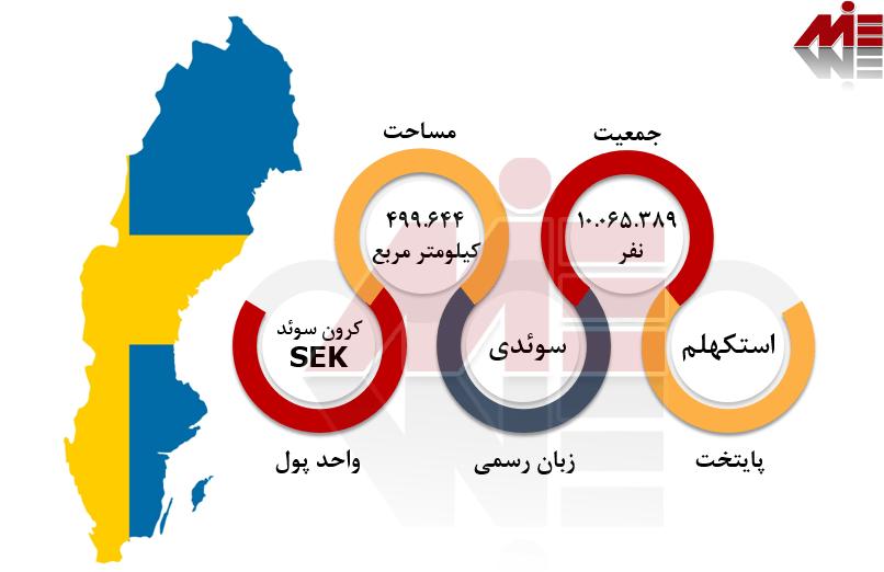 شرایط عمومی سوئد کار در کشور سوئد